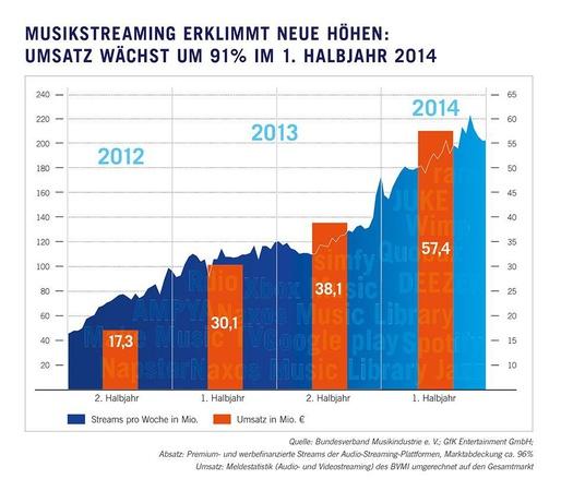 StreamingUmsaetze2014_BundesverbandMusikindustrie_GFK_Copyright